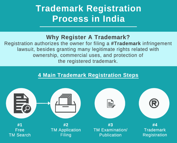 Trademark Registration-Top Helpful Tips For how Does it work