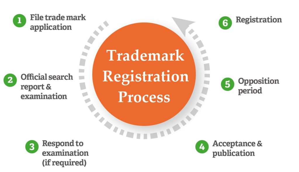 Trademark Registration is necessary or not? | Smartauditor