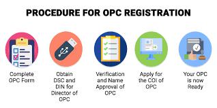 one person company registration in Coimbatore
